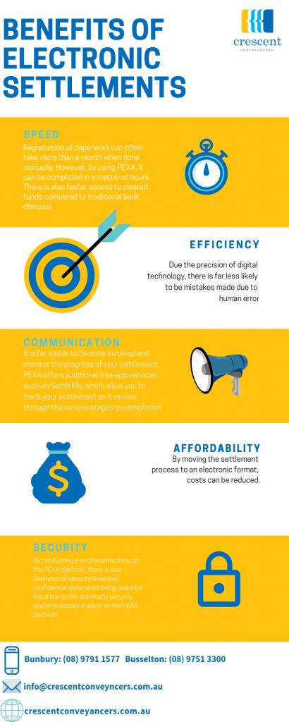 benefits of electronic settlements